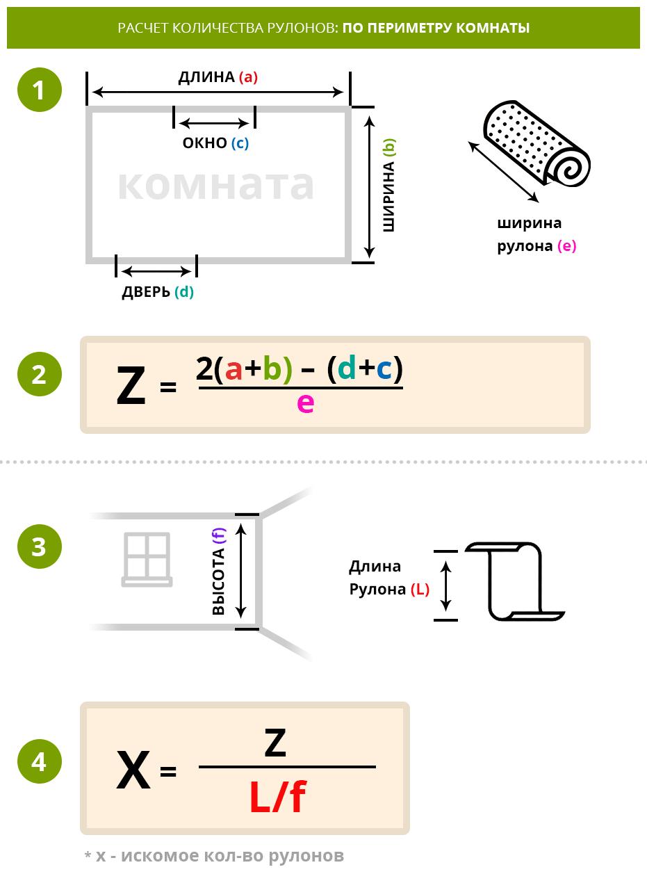Расчет нужного количества рулонов обоев по периметру