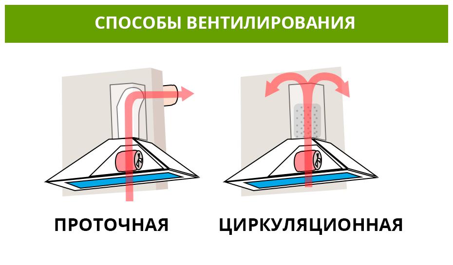 способы вентилирования в вытяжках
